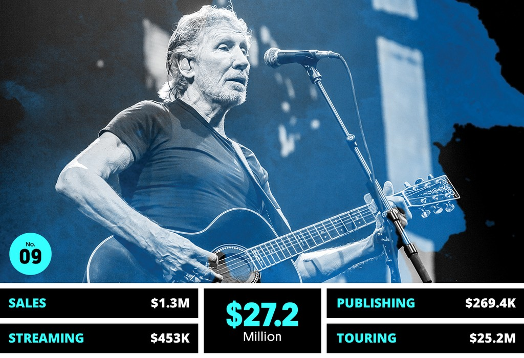 9. Roger Waters