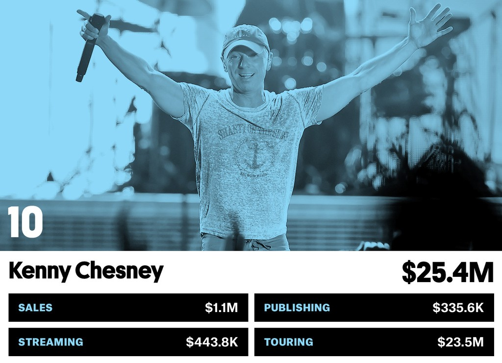 10. Kenny Chesney