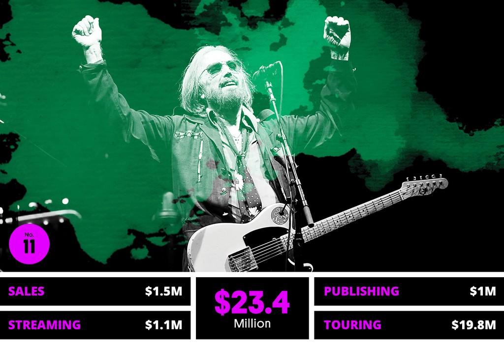 11. Tom Petty & The Heartbreakers