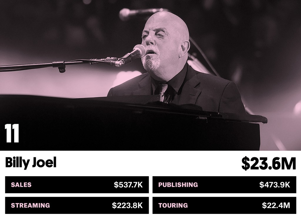 11. Billy Joel