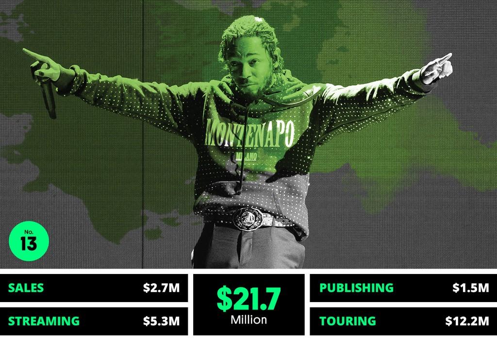 13. Kendrick Lamar