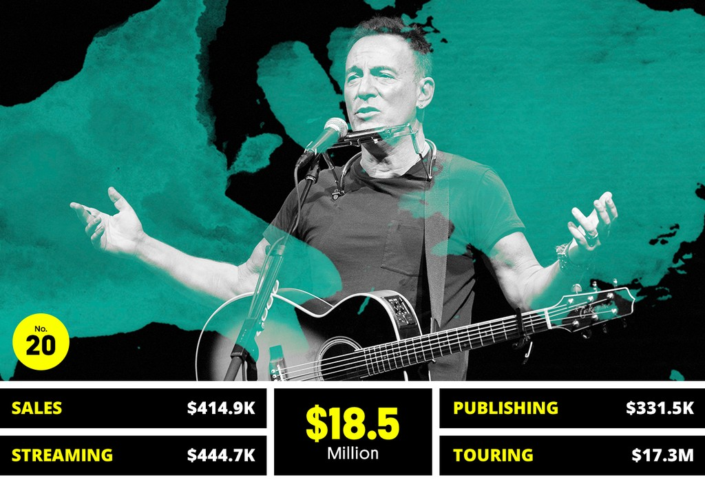 20. Bruce Springsteen