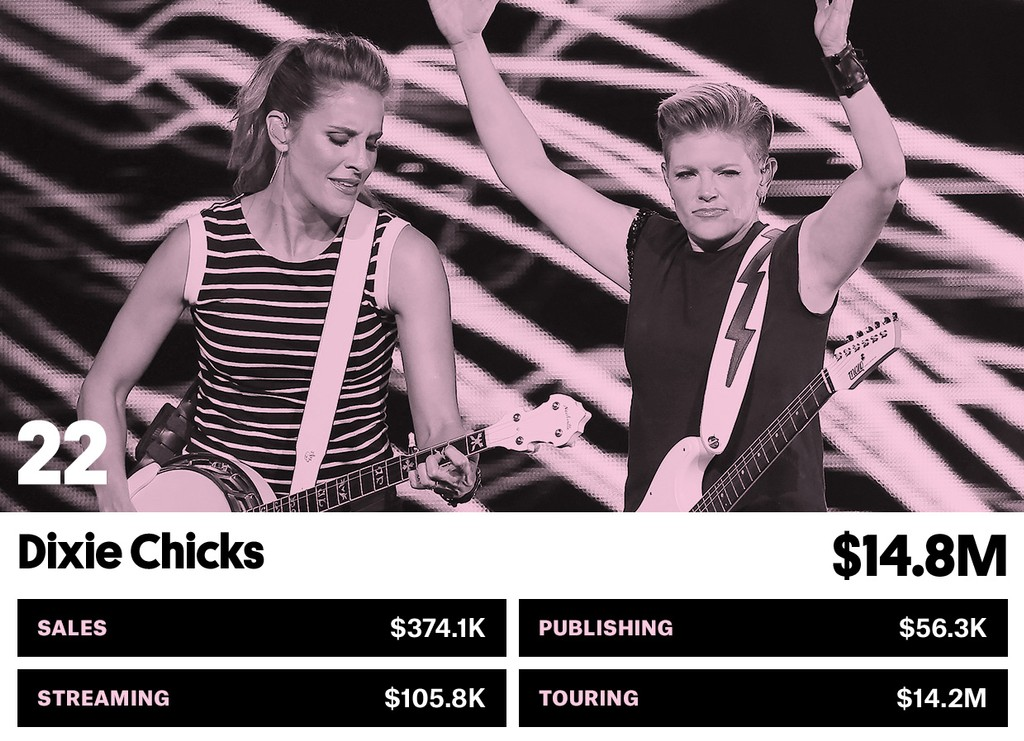 22. Dixie Chicks