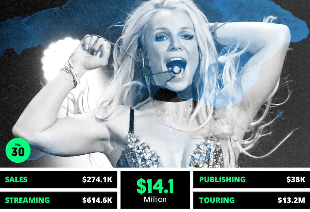 30. Britney Spears