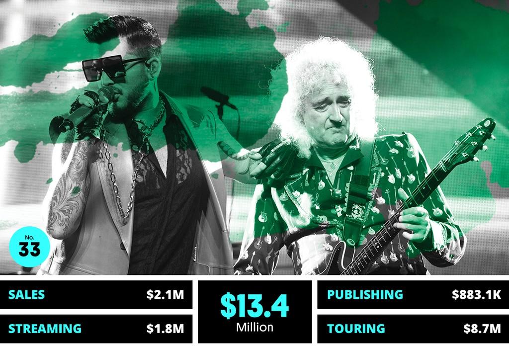 33. Queen & Adam Lambert
