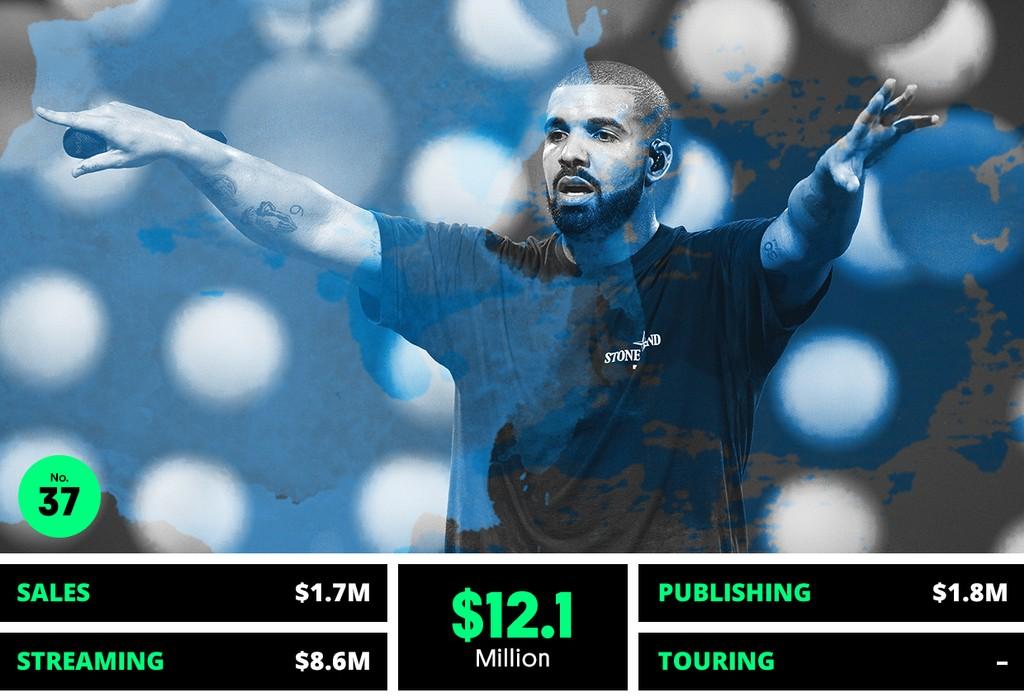 37. Drake