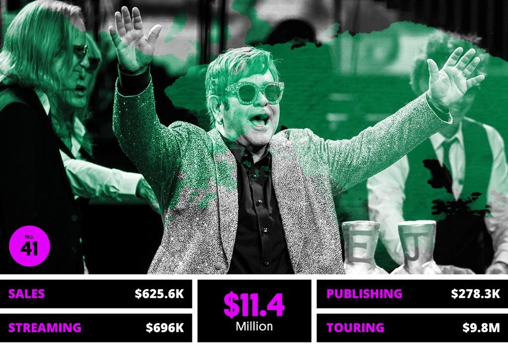 41. Elton John