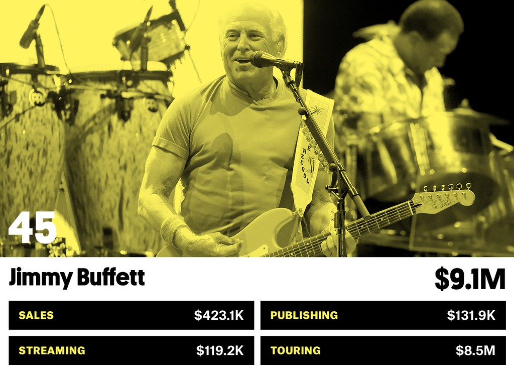 45. Jimmy Buffett
