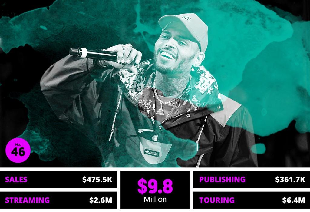 46. Chris Brown