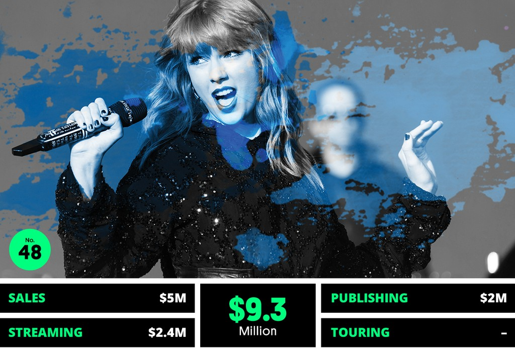 48. Taylor Swift