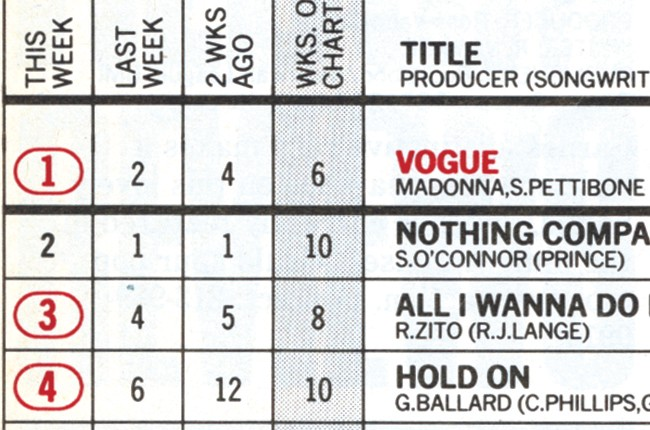 BB15 Coda Charts