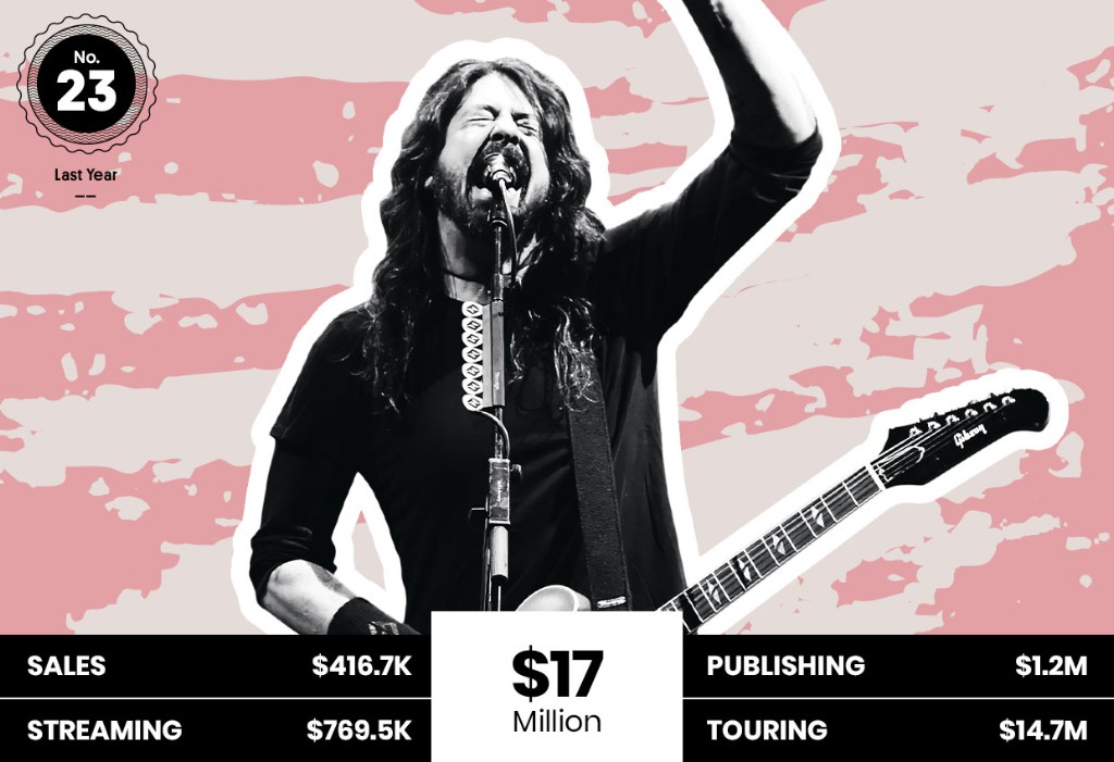 23. Foo Fighters