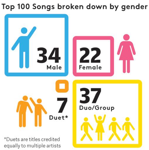 Top 100 Songs By Artists' Gender