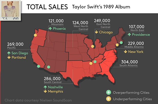 Taylor Swift S America See 1989 Album Sales By Region Billboard